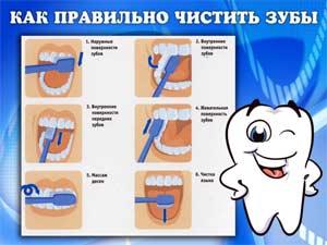 «Как правильно ухаживать за зубами»