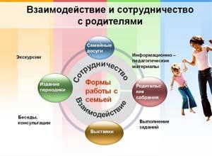 Методическая разработка «Интерактивные формы работы с родителями в ДОУ»