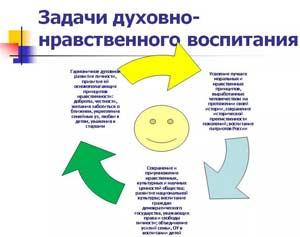 План мероприятий по социально-нравственному воспитанию.