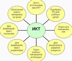 Использование ИКТ современным педагогом