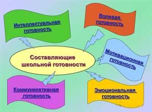 «Консультация для родителей «Критерии коммуникативной готовности к школьному обучению»»