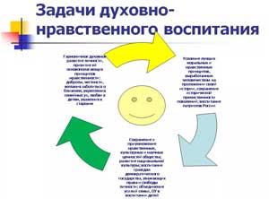 Духовно-нравственное воспитание дошкольника в системе физкультурно-оздоровительной работы ДОУ.
