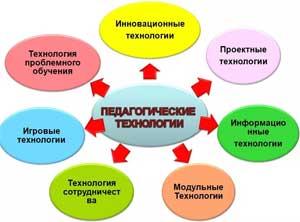 Проект «Интеграция компьютерных технологий в процесс коррекционной логопедической работы»